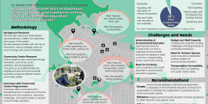 A poster of the environmental education in downtown Vancouver findings with a map of the community centres and boxes of text explaining the methodology of research, findings, challenges and needs, and recommendations.